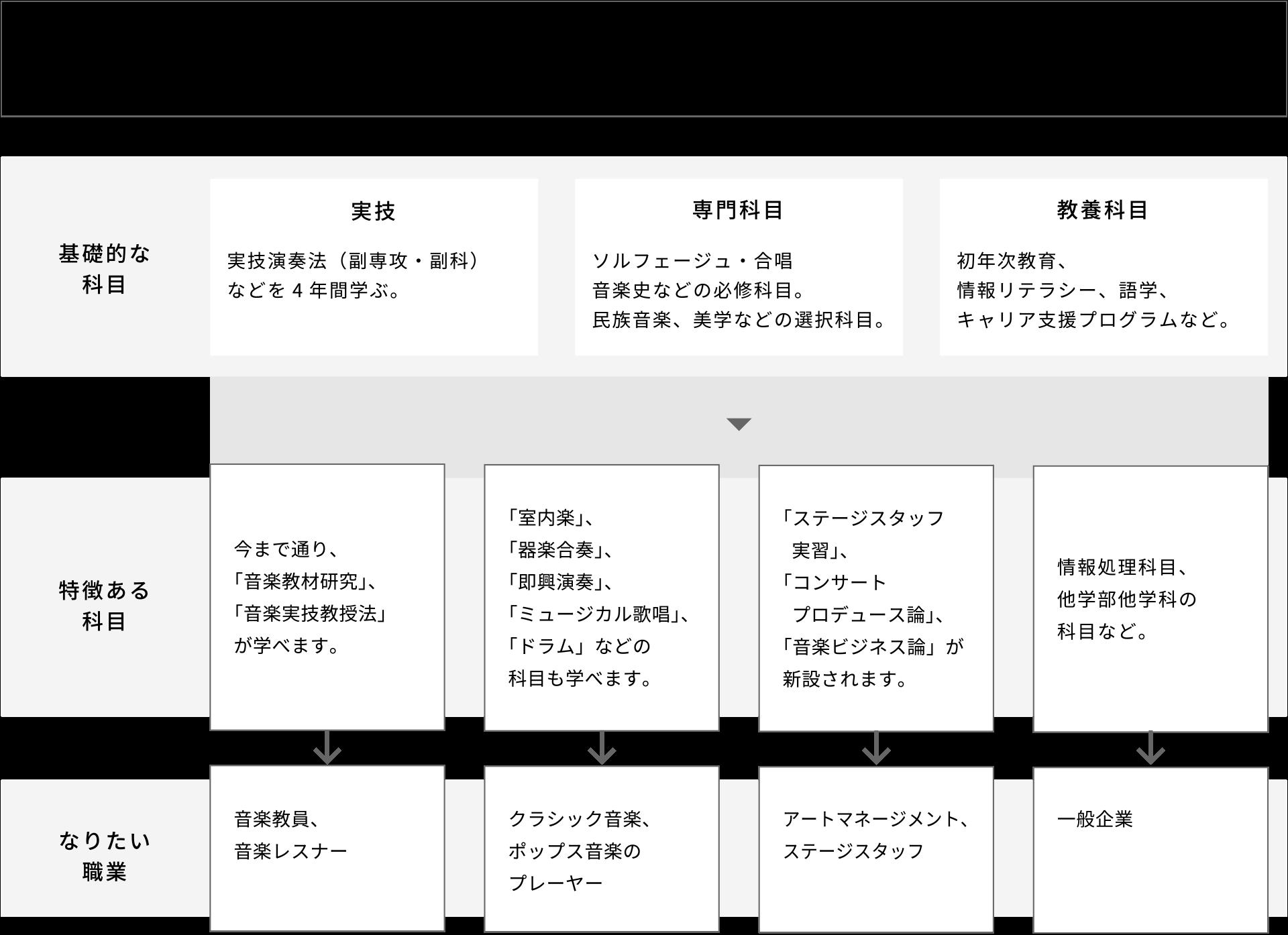 音楽総合コース 学びのイメージ図