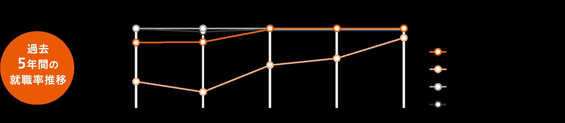 就職実績グラフ